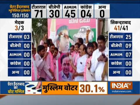 GHMC Results: TRS workers celebrate as party leads in 71 seats