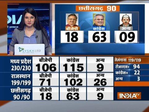 Assembly Election Results 2018   छत्तीसगढ़ से रमन, राजस्थान से वसुंधरा और MP से शिवराज की विदाई