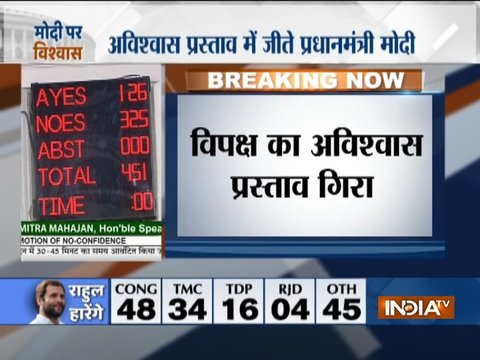 No-Confidence Motion: विपक्ष का अविश्वास प्रस्ताव गिरा, 451 में से सरकार को मिले 325 वोट