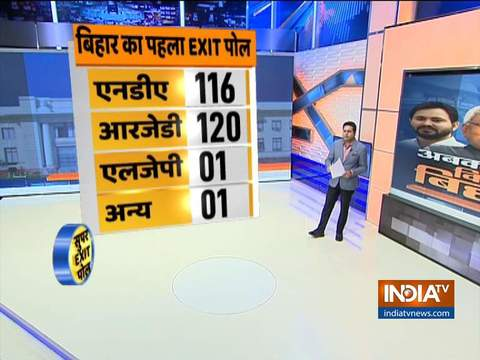 Bihar Exit Poll: C-Voter predicts 120 seats for Mahagathbandhan; 116 seats for JDU-BJP alliance