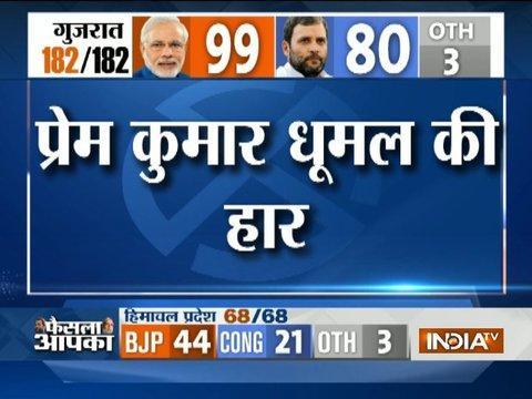 BJP's CM candidate in Himachal Pradesh Prem Kumar Dhumal loses from Sujanpur