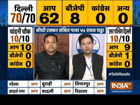 Debate: Why BJP lost Delhi Assembly election 2020?