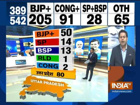 इंडिया टीवी एग्जिट पोल: यूपी में महागठबंधन को झटका, बीजेपी को 80 में से 50 सीटें मिलने का अनुमान