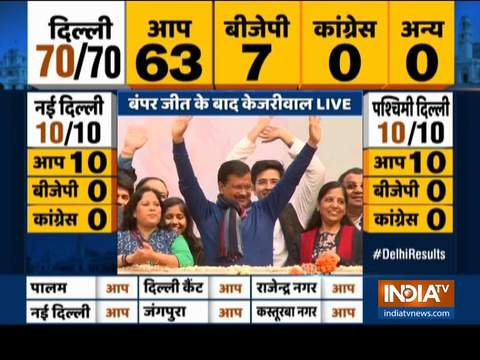 This is not merely our victory, but a victory of whole India: Arvind Kejriwal