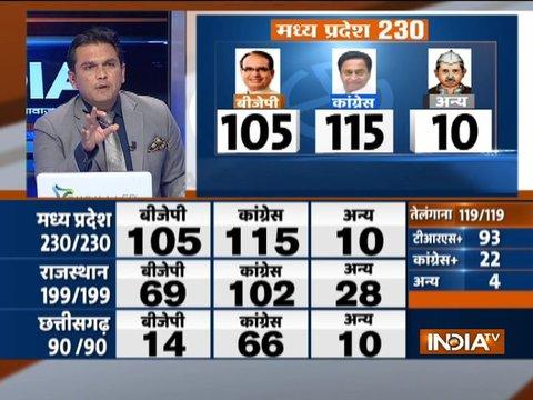 विधानसभा चुनाव परिणाम | मध्य प्रदेश में बीजेपी - 105, कांग्रेस - 115 सीटों पर आगे