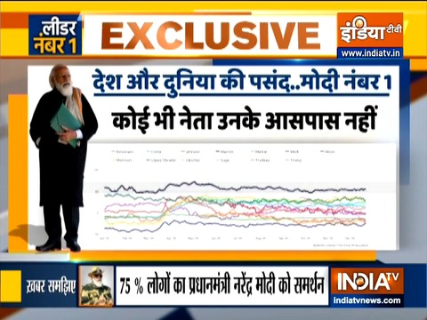 Haqikat Kya Hai: Prime Minister Narendra Modi ranked top among global leaders