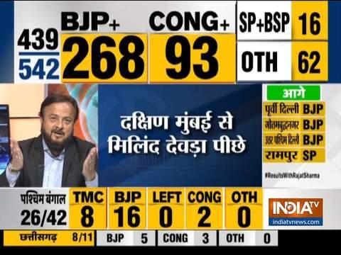 महाराष्ट्र में कांग्रेस को झटका, राहुल के करीबी मिलिंद देवड़ा पीछे