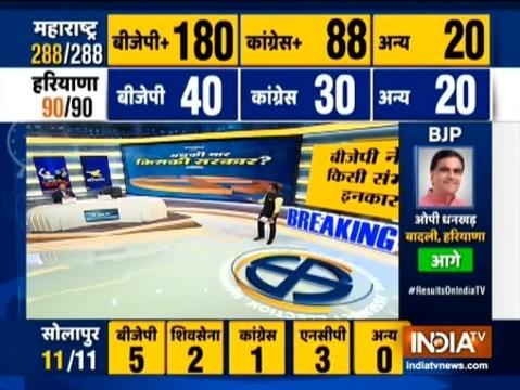 महाराष्ट्र में बीजेपी-शिवसेना गठबंधन 170 सीटों पर आगे चल रहा है, जबकि कांग्रेस एनसीपी गठबंधन ने 92 सीटों पर बढ़त बनाई है। अन्य के खाते में 26 सीटें जाती हुई दिख रही हैं
