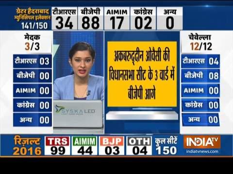 GHMC Election Results: BJP 82 सीटों पर आगे, TRS और AIMIM पिछड़े