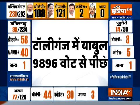 बंगाल चुनाव परिणाम: बीजेपी नेता बाबुल सुप्रियो ने 9000 से अधिक वोटों से पीछे