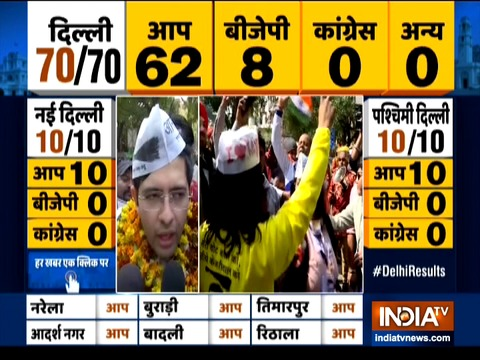 Today, Arvind Kejriwal's model of governance has won: Raghav Chadha