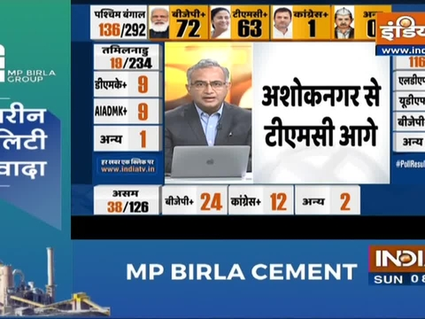 Bengal Poll Results: Close fight between BJP and TMC; BJP leads with 73 seats