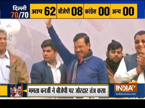 Congratulatory messages pour in for Arvind Kejriwal after landslide victory in Delhi Polls